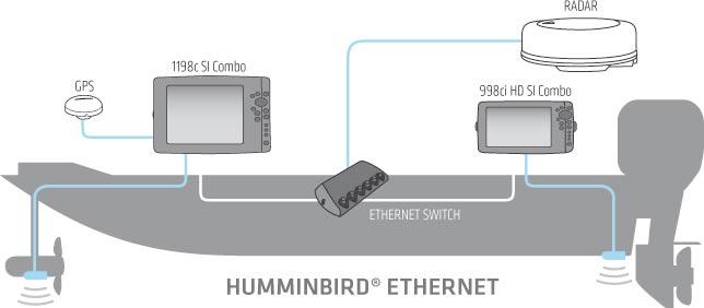 Humminbird ethernet